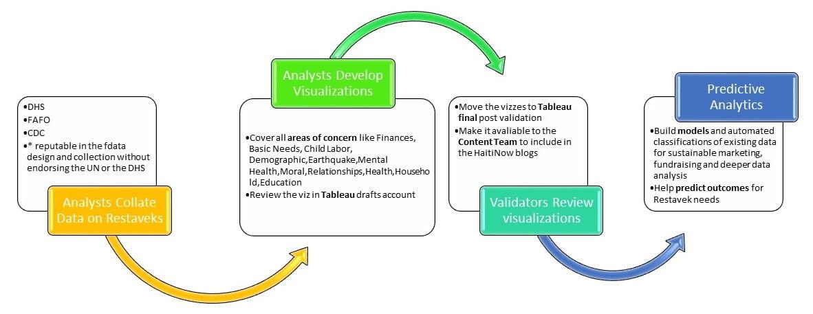 Data team workflow