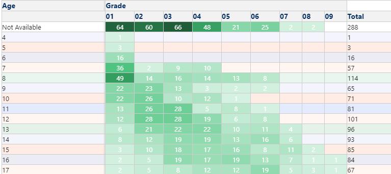 Restavek Age Distribution Across Grades