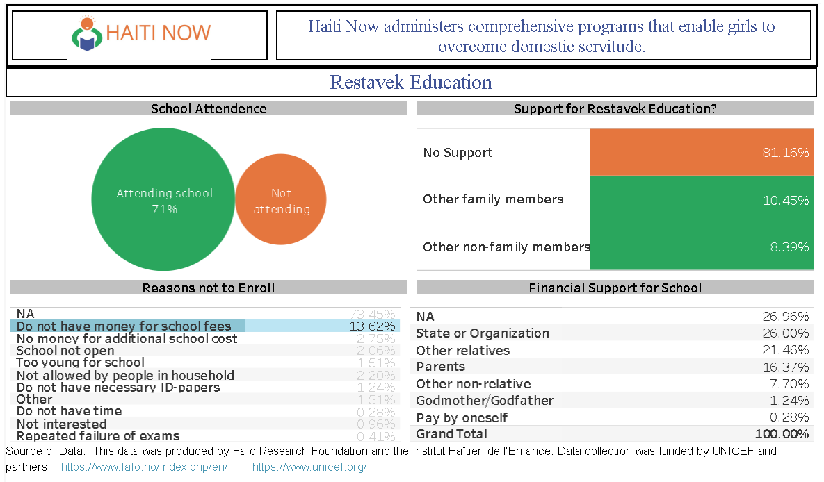 survey on restave education in haiti