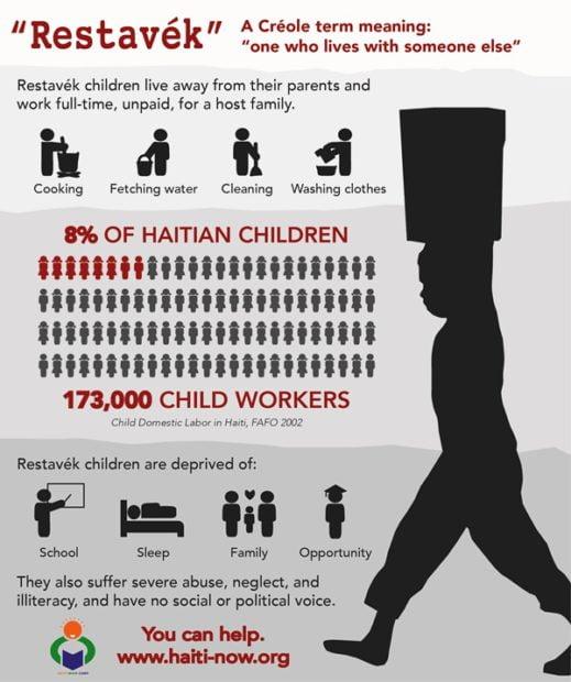 Child Domestic Labour vs Education